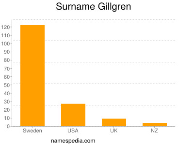 Surname Gillgren