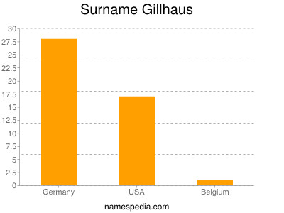 Surname Gillhaus