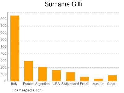 Surname Gilli