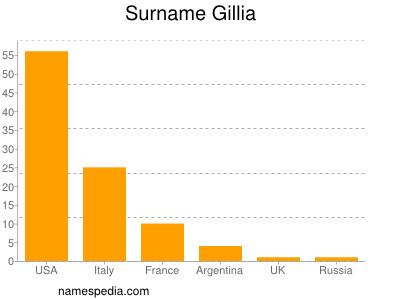 Surname Gillia