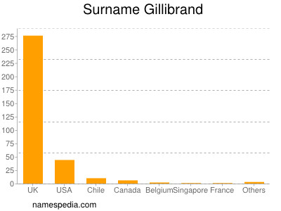 Surname Gillibrand