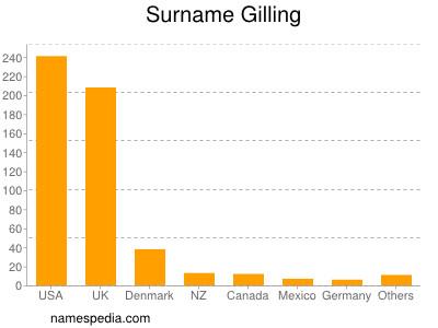 Surname Gilling