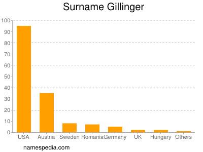 Surname Gillinger