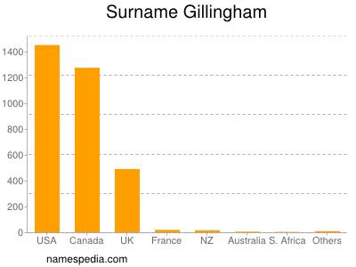 Surname Gillingham