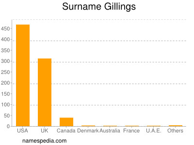 Surname Gillings