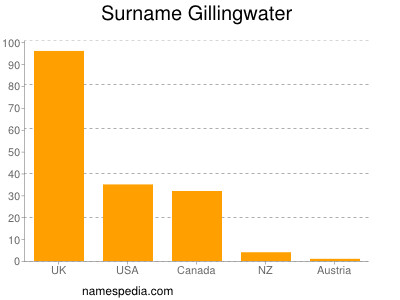 Surname Gillingwater
