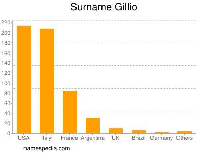 Surname Gillio