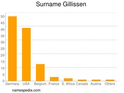 Surname Gillissen