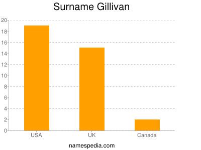 Surname Gillivan
