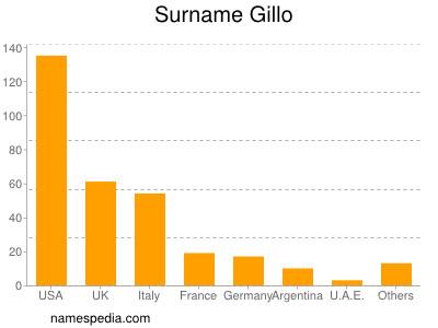 Surname Gillo