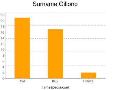 Surname Gillono
