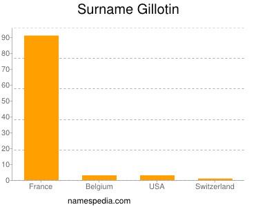 Surname Gillotin