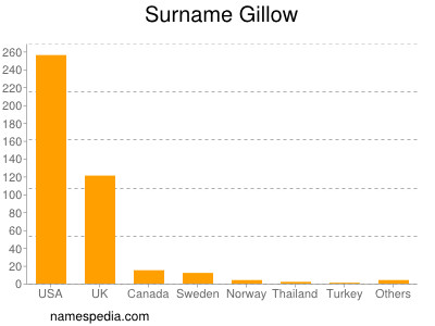 Surname Gillow