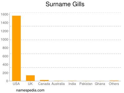 Surname Gills