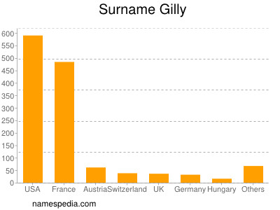 Surname Gilly
