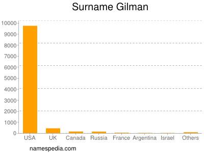 Surname Gilman