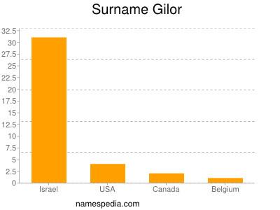 Surname Gilor
