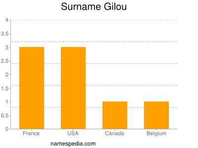 Surname Gilou