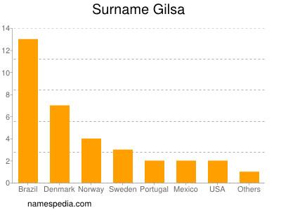 Surname Gilsa
