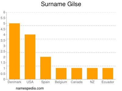 Surname Gilse