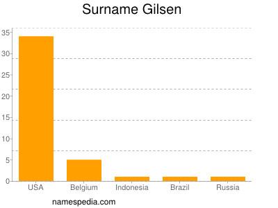 Surname Gilsen