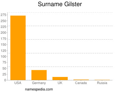 Surname Gilster