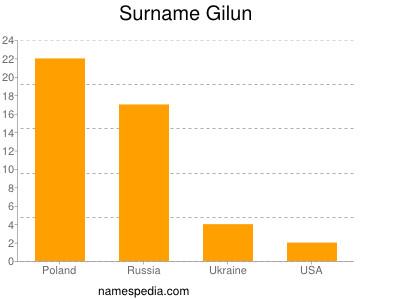 Surname Gilun