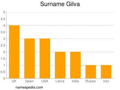 Surname Gilva