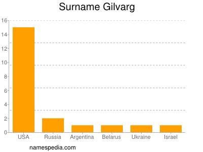 Surname Gilvarg