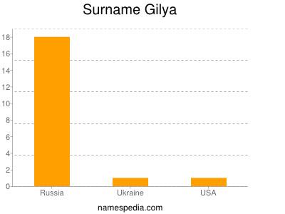 Surname Gilya