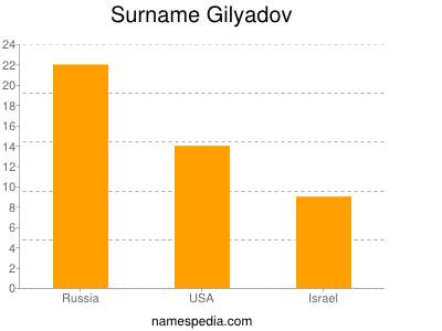 Surname Gilyadov
