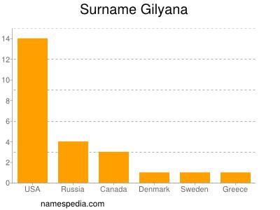 Surname Gilyana