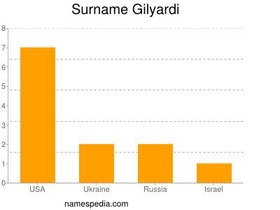 Surname Gilyardi
