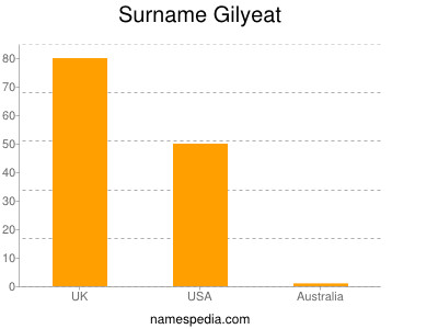 Surname Gilyeat