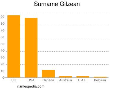 Surname Gilzean