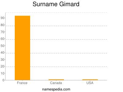 Surname Gimard