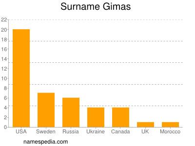 Surname Gimas