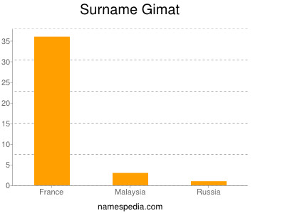 Surname Gimat
