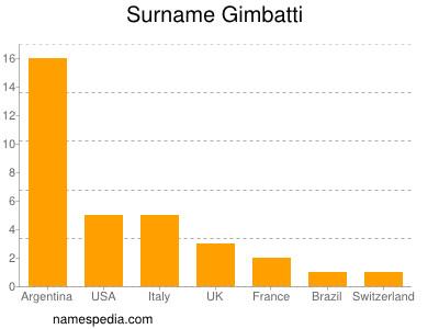 Surname Gimbatti