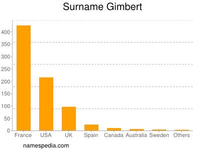 Surname Gimbert