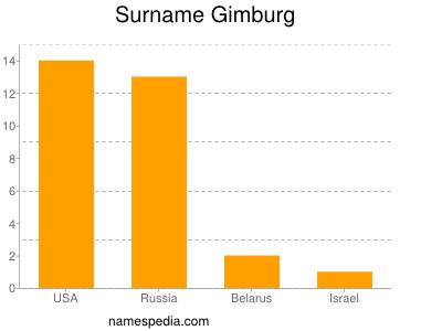 Surname Gimburg