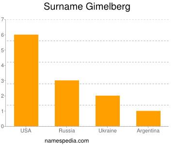 Surname Gimelberg