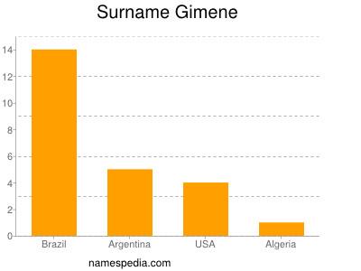 Surname Gimene