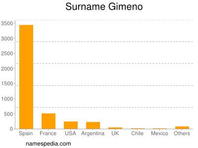 Surname Gimeno
