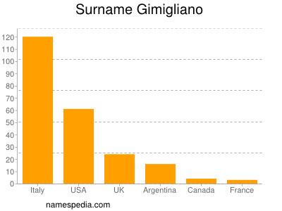 Surname Gimigliano