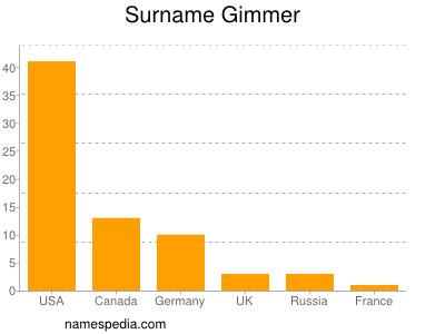 Surname Gimmer