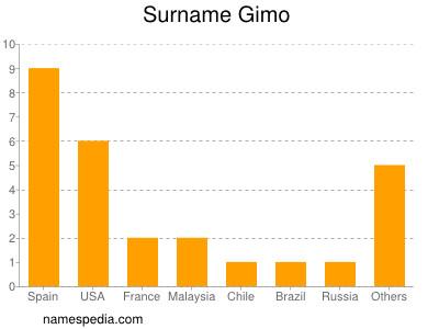 Surname Gimo