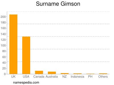 Surname Gimson