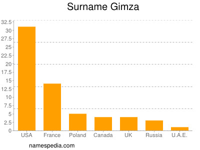 Surname Gimza