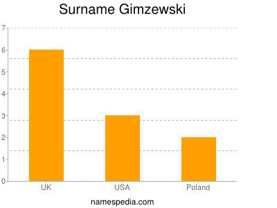 Surname Gimzewski